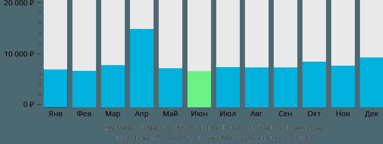 Динамика стоимости авиабилетов из Бангкока в Лампанг по месяцам