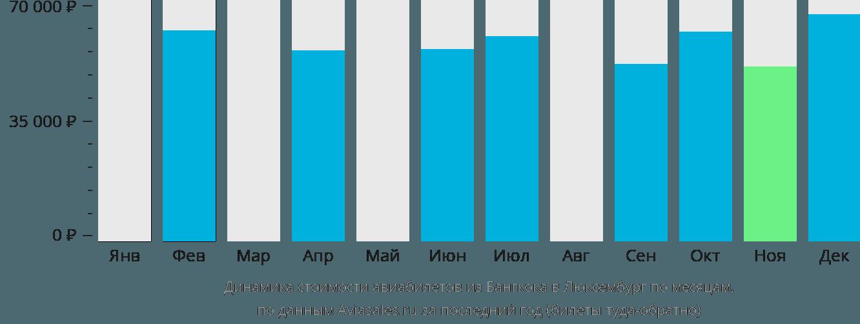 Динамика стоимости авиабилетов из Бангкока в Люксембург по месяцам
