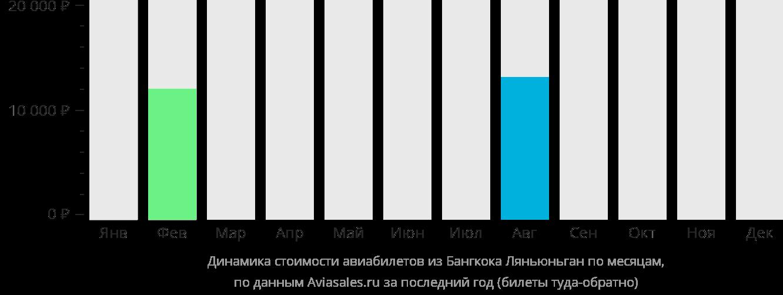 Динамика стоимости авиабилетов из Бангкока в Ляньюньган по месяцам