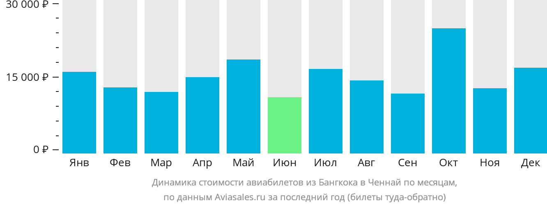 Динамика стоимости авиабилетов из Бангкока в Ченнай по месяцам