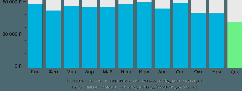Динамика стоимости авиабилетов из Бангкока в Мадрид по месяцам