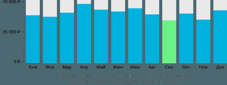 Динамика стоимости авиабилетов из Бангкока в Манчестер по месяцам