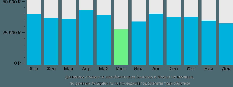 Динамика стоимости авиабилетов из Бангкока в Маскат по месяцам