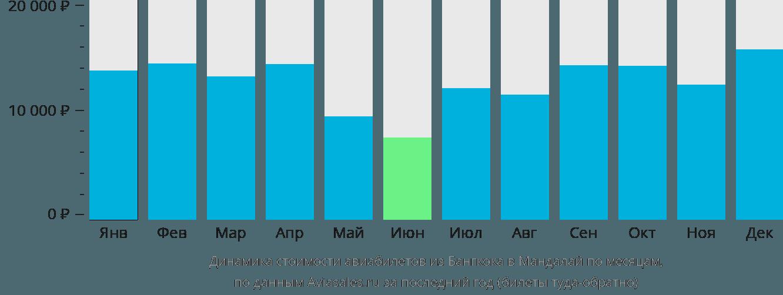 Динамика стоимости авиабилетов из Бангкока в Мандалай по месяцам