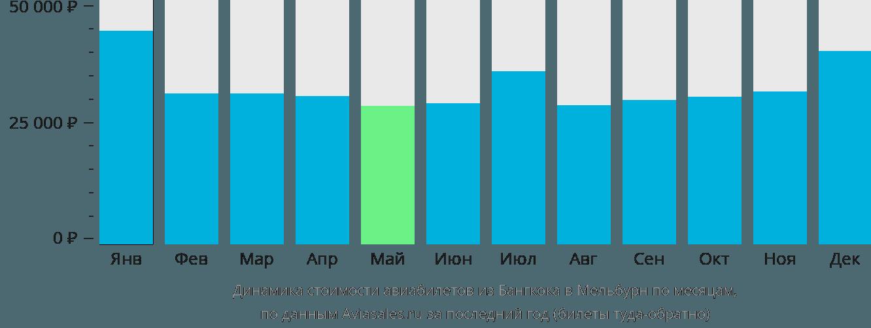Динамика стоимости авиабилетов из Бангкока в Мельбурн по месяцам