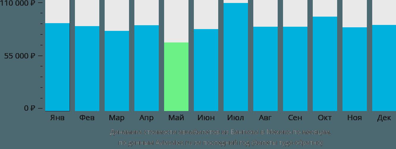 Динамика стоимости авиабилетов из Бангкока в Мехико по месяцам