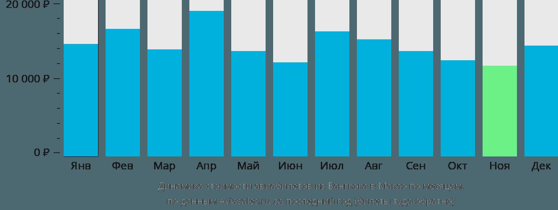 Динамика стоимости авиабилетов из Бангкока в Макао по месяцам
