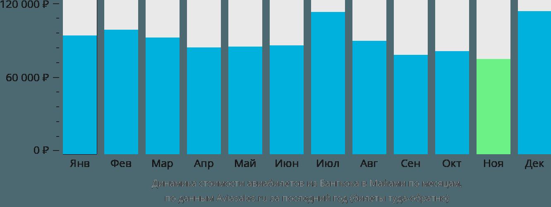 Динамика стоимости авиабилетов из Бангкока в Майами по месяцам