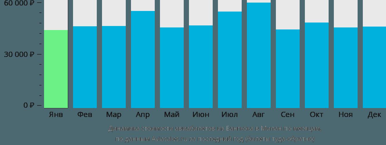 Динамика стоимости авиабилетов из Бангкока в Милан по месяцам