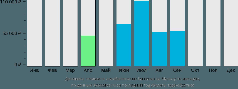 Динамика стоимости авиабилетов из Бангкока на Мальту по месяцам