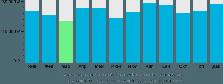 Динамика стоимости авиабилетов из Бангкока в Мале по месяцам
