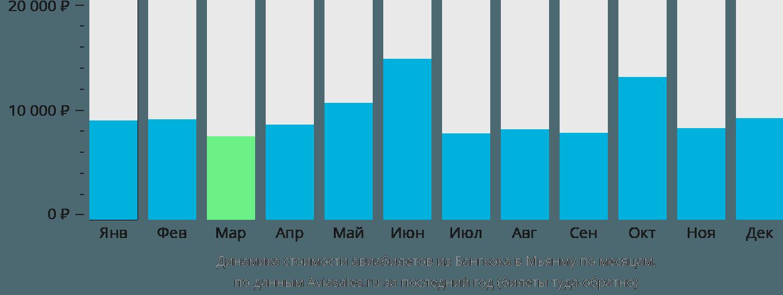 Динамика стоимости авиабилетов из Бангкока в Мьянму по месяцам
