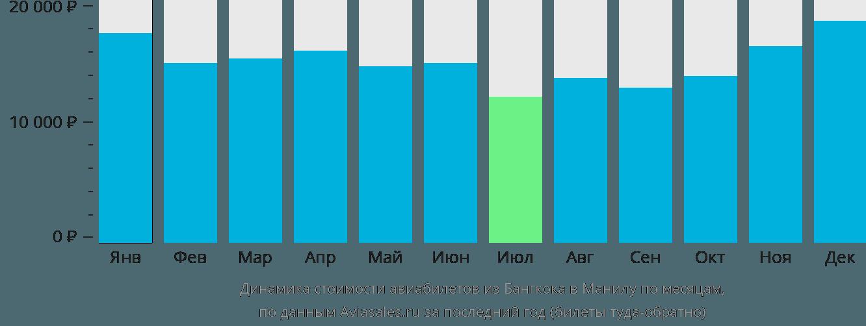 Динамика стоимости авиабилетов из Бангкока в Манилу по месяцам