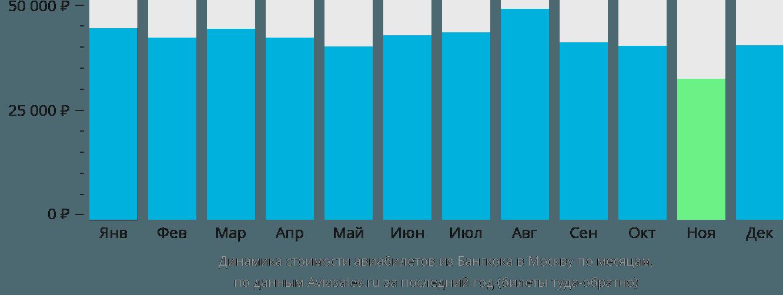 Динамика стоимости авиабилетов из Бангкока в Москву по месяцам