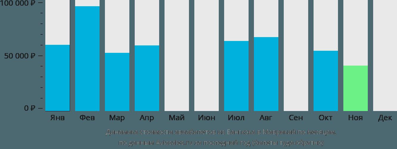 Динамика стоимости авиабилетов из Бангкока в Маврикий по месяцам