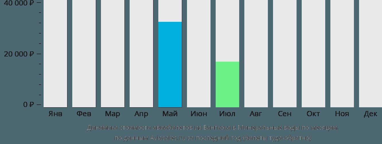 Динамика стоимости авиабилетов из Бангкока в Минеральные воды по месяцам