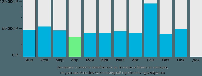 Динамика стоимости авиабилетов из Бангкока в Минск по месяцам
