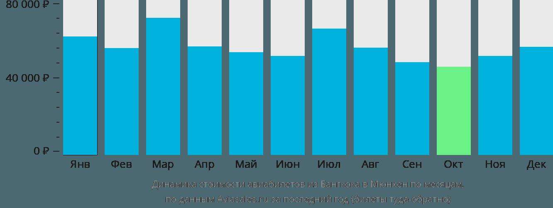 Динамика стоимости авиабилетов из Бангкока в Мюнхен по месяцам