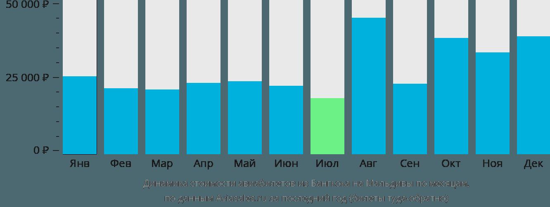 Динамика стоимости авиабилетов из Бангкока на Мальдивы по месяцам