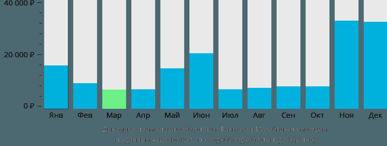 Динамика стоимости авиабилетов из Бангкока в Малайзию по месяцам