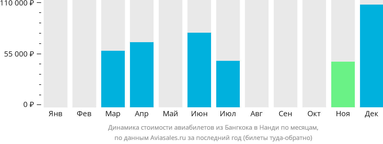 Динамика стоимости авиабилетов из Бангкока в Нанди по месяцам