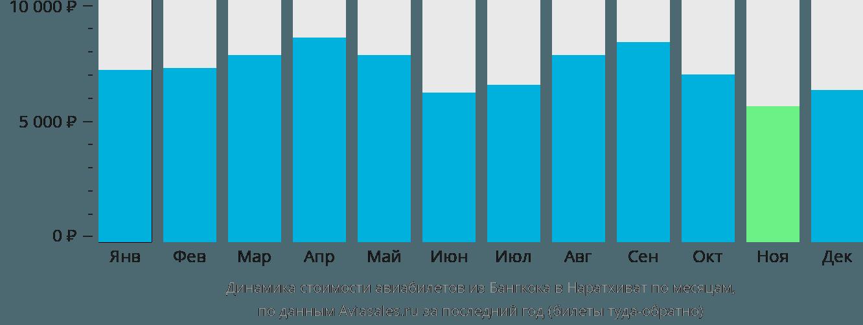 Динамика стоимости авиабилетов из Бангкока в Наратхиват по месяцам