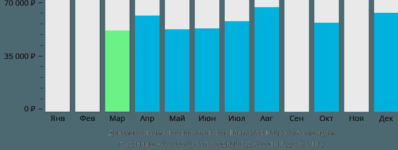Динамика стоимости авиабилетов из Бангкока в Найроби по месяцам