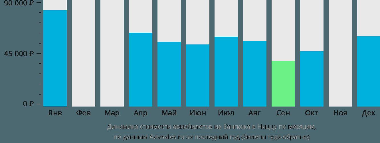Динамика стоимости авиабилетов из Бангкока в Ниццу по месяцам