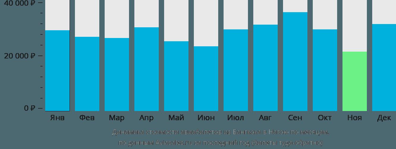 Динамика стоимости авиабилетов из Бангкока в Нагою по месяцам