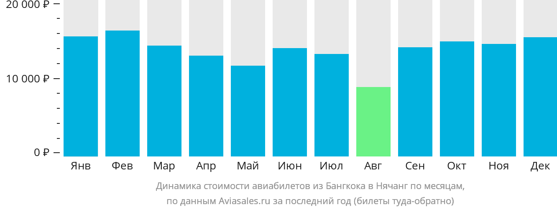 Динамика стоимости авиабилетов из Бангкока в Нячанг по месяцам