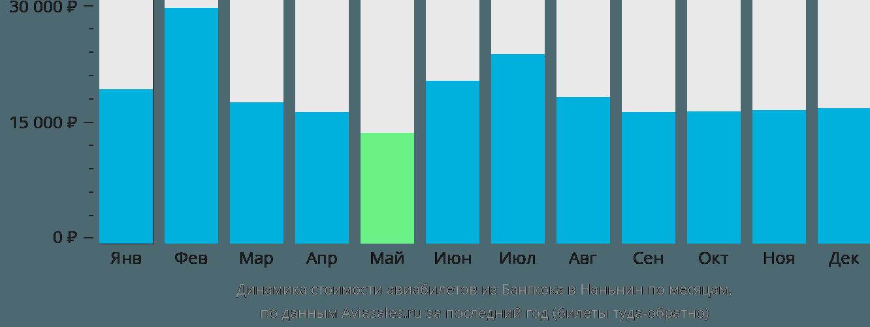 Динамика стоимости авиабилетов из Бангкока в Наньнин по месяцам