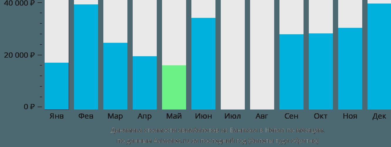 Динамика стоимости авиабилетов из Бангкока в Непал по месяцам