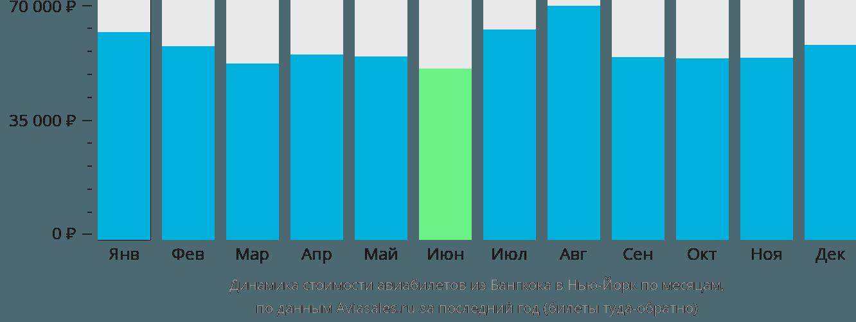 Динамика стоимости авиабилетов из Бангкока в Нью-Йорк по месяцам