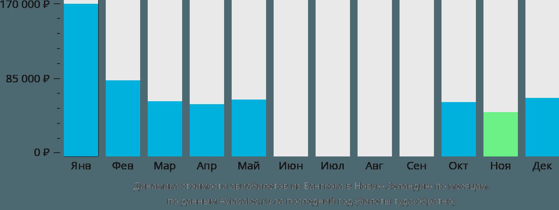 Динамика стоимости авиабилетов из Бангкока в Новую Зеландию по месяцам