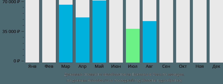 Динамика стоимости авиабилетов из Бангкока в Омск по месяцам