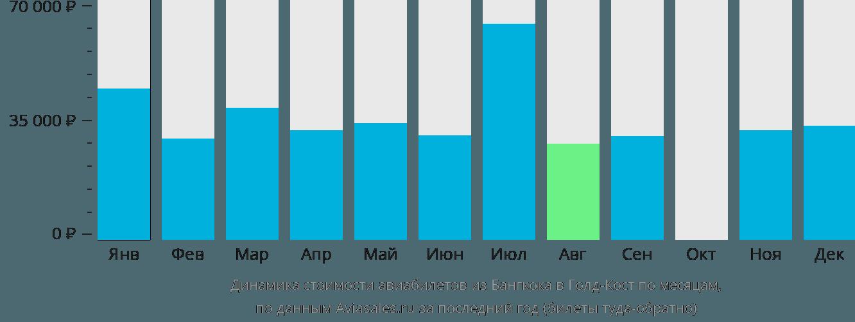Динамика стоимости авиабилетов из Бангкока в Голд-Кост по месяцам