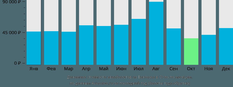 Динамика стоимости авиабилетов из Бангкока в Осло по месяцам