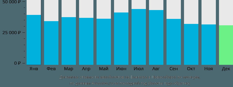 Динамика стоимости авиабилетов из Бангкока в Новосибирск по месяцам