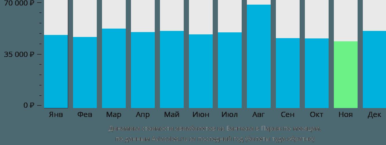 Динамика стоимости авиабилетов из Бангкока в Париж по месяцам