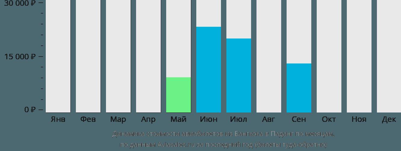 Динамика стоимости авиабилетов из Бангкока в Паданг по месяцам