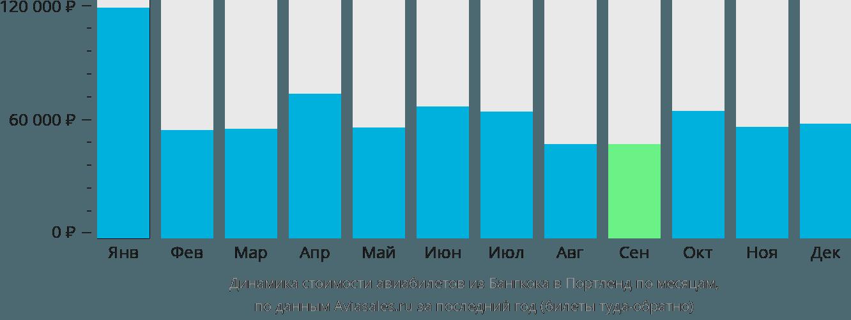 Динамика стоимости авиабилетов из Бангкока в Портленд по месяцам