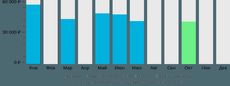 Динамика стоимости авиабилетов из Бангкока в Пермь по месяцам