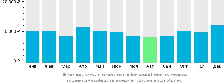 Динамика стоимости авиабилетов из Бангкока в Пенанг по месяцам