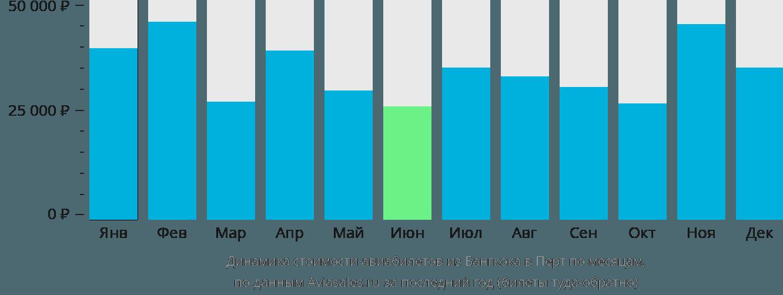 Динамика стоимости авиабилетов из Бангкока в Перт по месяцам
