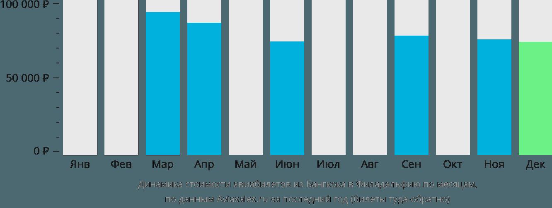 Динамика стоимости авиабилетов из Бангкока в Филадельфию по месяцам