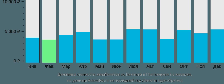 Динамика стоимости авиабилетов из Бангкока в Пхитсанулок по месяцам