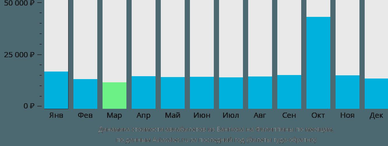 Динамика стоимости авиабилетов из Бангкока на Филиппины по месяцам