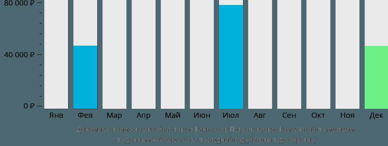 Динамика стоимости авиабилетов из Бангкока в Петропавловск-Камчатский по месяцам