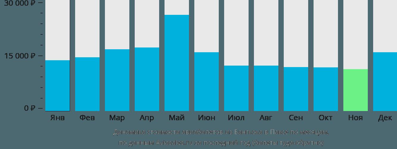 Динамика стоимости авиабилетов из Бангкока в Паксе по месяцам