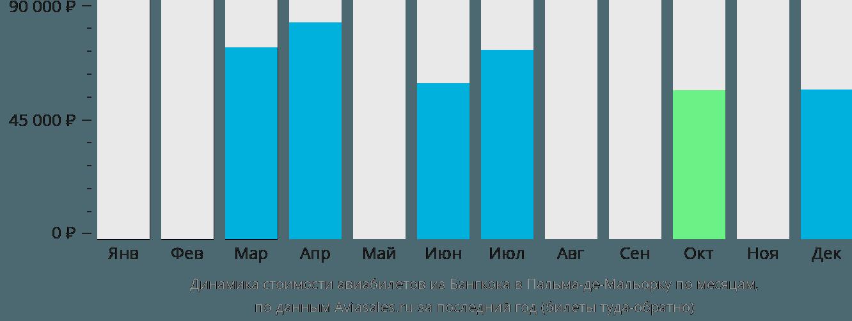 Динамика стоимости авиабилетов из Бангкока в Пальма-де-Майорку по месяцам